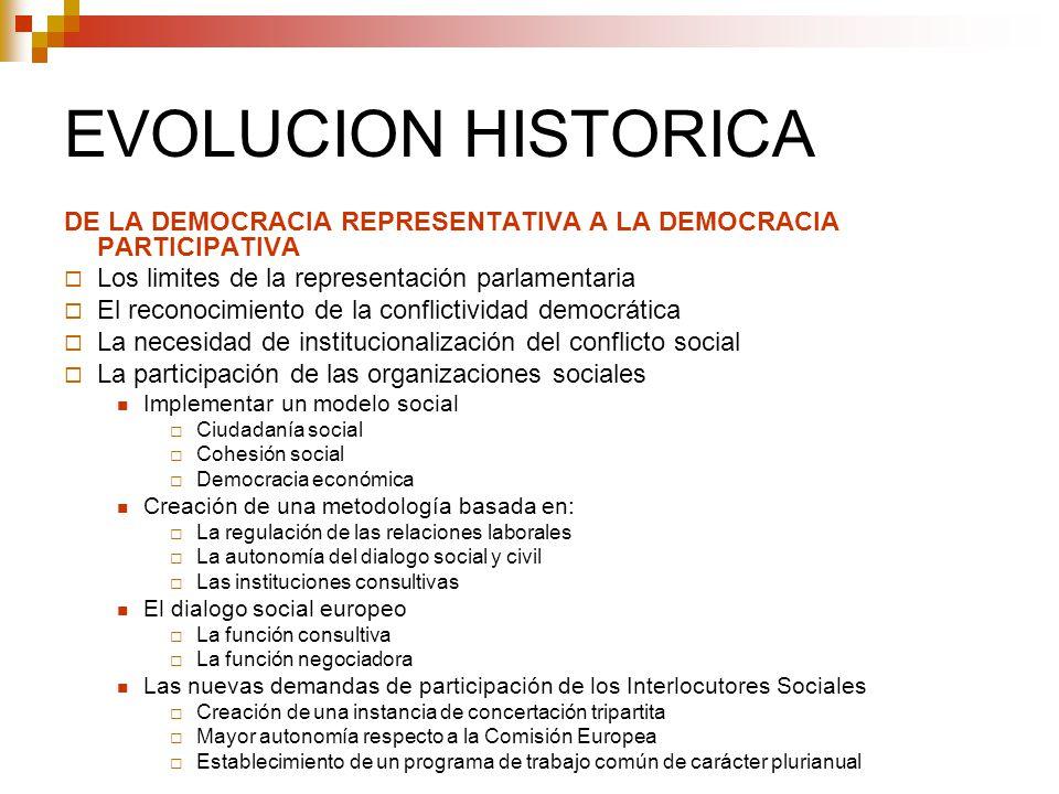EVOLUCION HISTORICA DE LA DEMOCRACIA REPRESENTATIVA A LA DEMOCRACIA PARTICIPATIVA Los limites de la representación parlamentaria El reconocimiento de