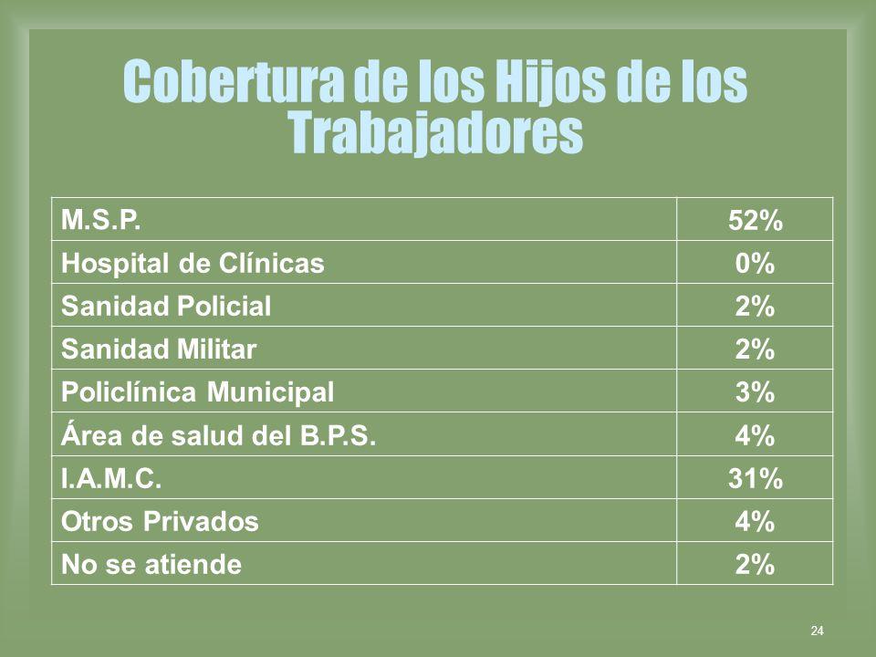24 Cobertura de los Hijos de los Trabajadores M.S.P. 52% Hospital de Clínicas0% Sanidad Policial2% Sanidad Militar2% Policlínica Municipal3% Área de s