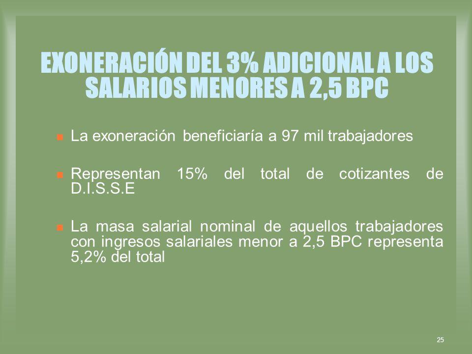 25 EXONERACIÓN DEL 3% ADICIONAL A LOS SALARIOS MENORES A 2,5 BPC La exoneración beneficiaría a 97 mil trabajadores Representan 15% del total de cotiza