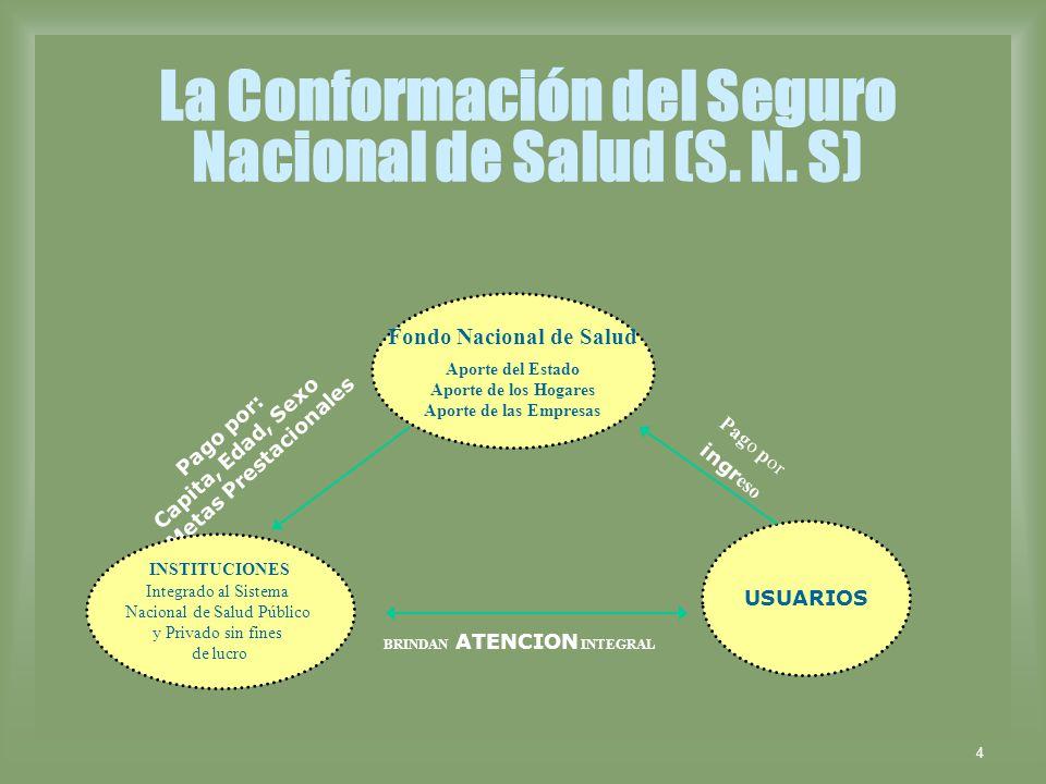4 La Conformación del Seguro Nacional de Salud (S. N. S) Fondo Nacional de Salud Aporte del Estado Aporte de los Hogares Aporte de las Empresas USUARI