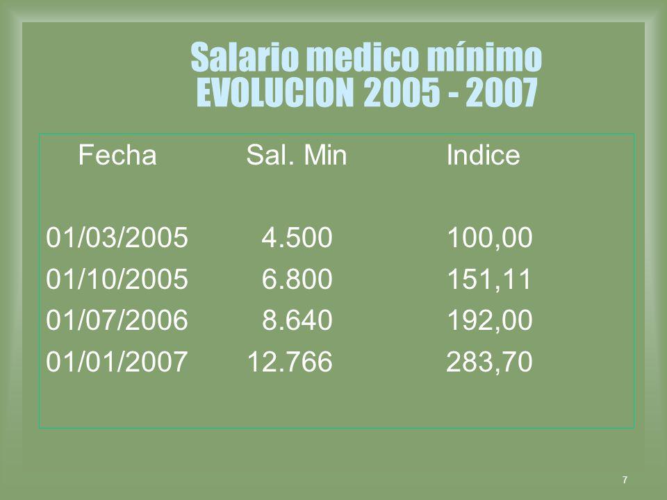 7 Salario medico mínimo EVOLUCION 2005 - 2007 Fecha Sal. Min Indice 01/03/2005 4.500 100,00 01/10/2005 6.800 151,11 01/07/2006 8.640 192,00 01/01/2007
