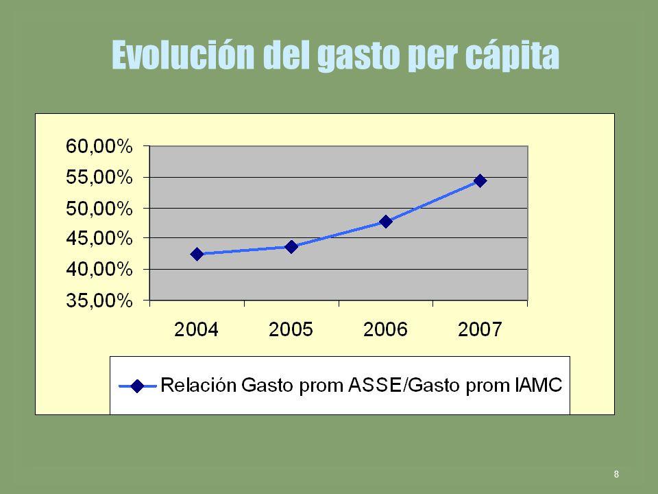 8 Evolución del gasto per cápita