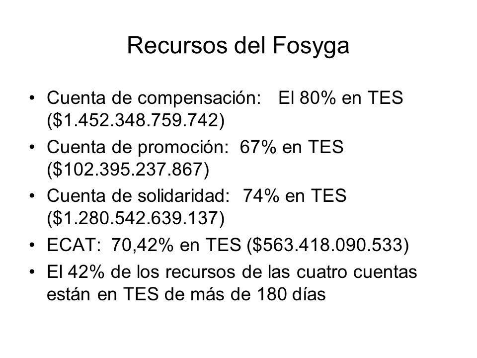 Recursos del Fosyga Cuenta de compensación: El 80% en TES ($1.452.348.759.742) Cuenta de promoción: 67% en TES ($102.395.237.867) Cuenta de solidarida