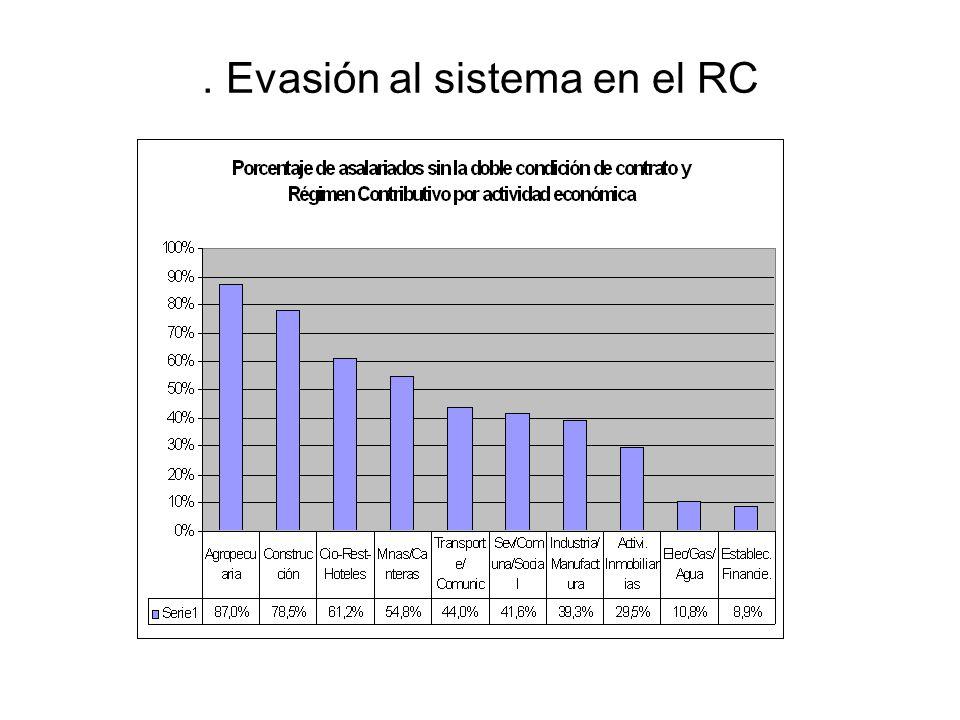 . Evasión al sistema en el RC