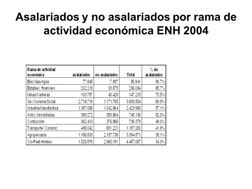 Asalariados y no asalariados por rama de actividad económica ENH 2004