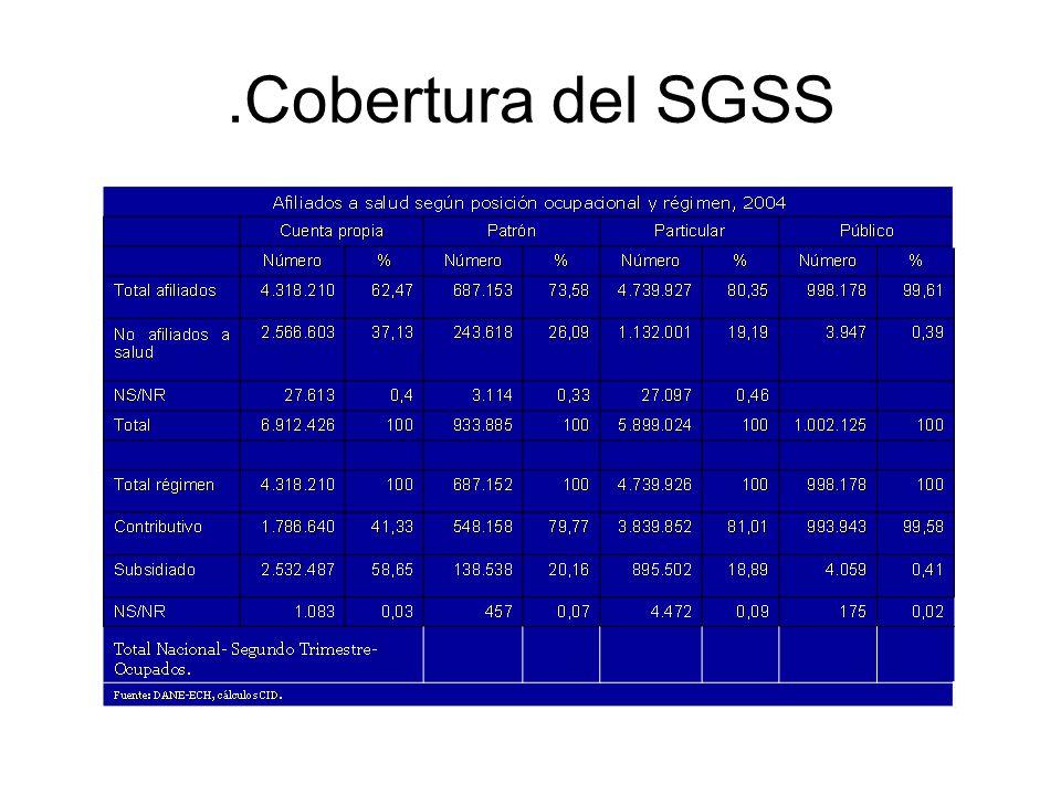 .Cobertura del SGSS