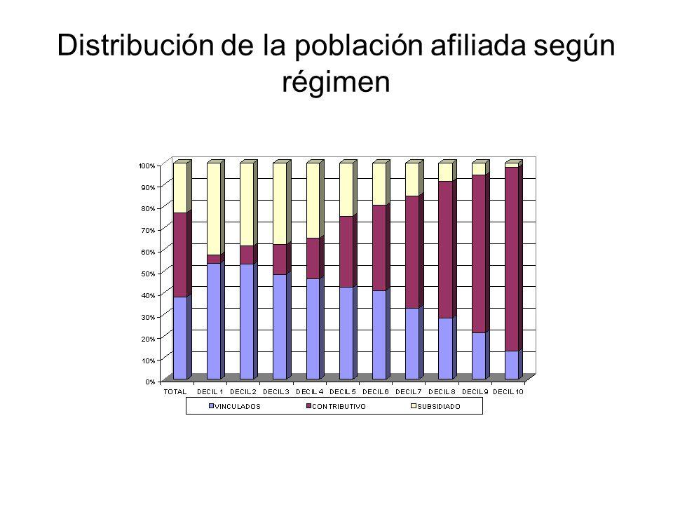 Distribución de la población afiliada según régimen