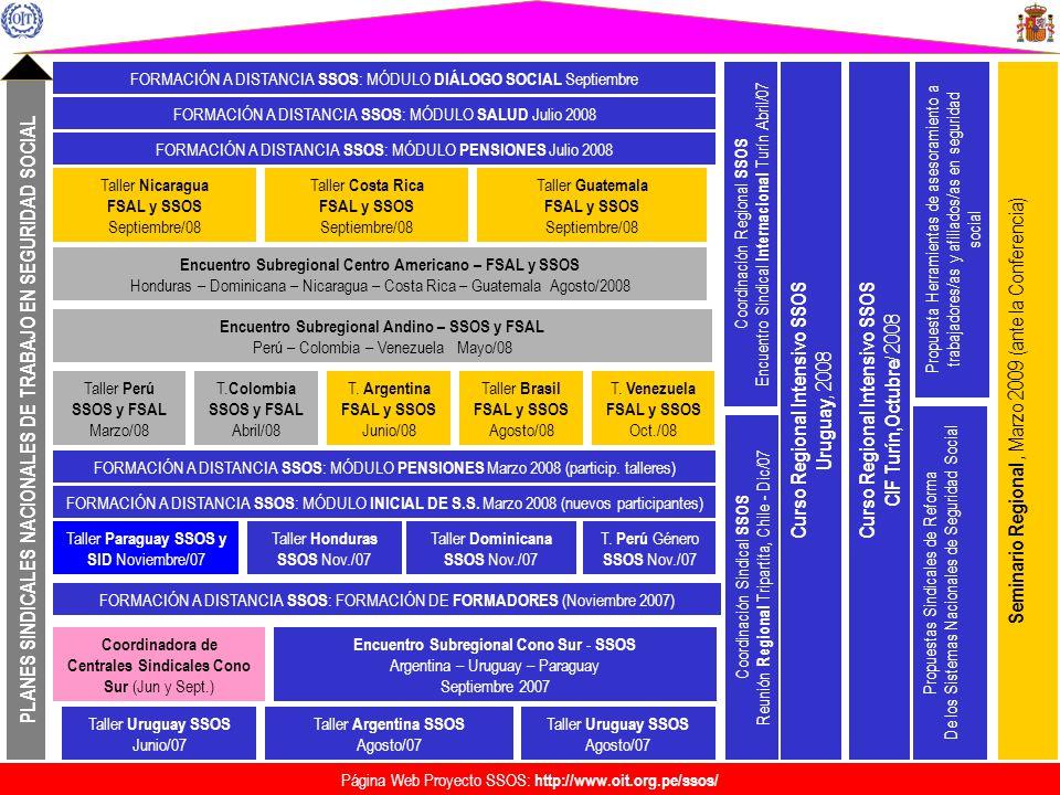OBJETIVOS DEL ENCUENTRO Fortalecimiento de redes sindicales para una mejor participación en los Procesos de integración sub-regional en materia de protección social Fortalecer la capacitación sindical en Seguridad Social Intercambio de experiencias entre Organizaciones Sindicales de los países Andinos, Uruguay y España Intercambio de experiencias en cuanto a la inclusión de la dimensión social de los Procesos de integración, entre la Unión Europea y la Subregión Andina
