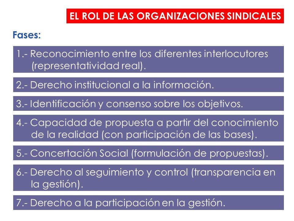 EL ROL DE LAS ORGANIZACIONES SINDICALES Fases: 1.- Reconocimiento entre los diferentes interlocutores (representatividad real).