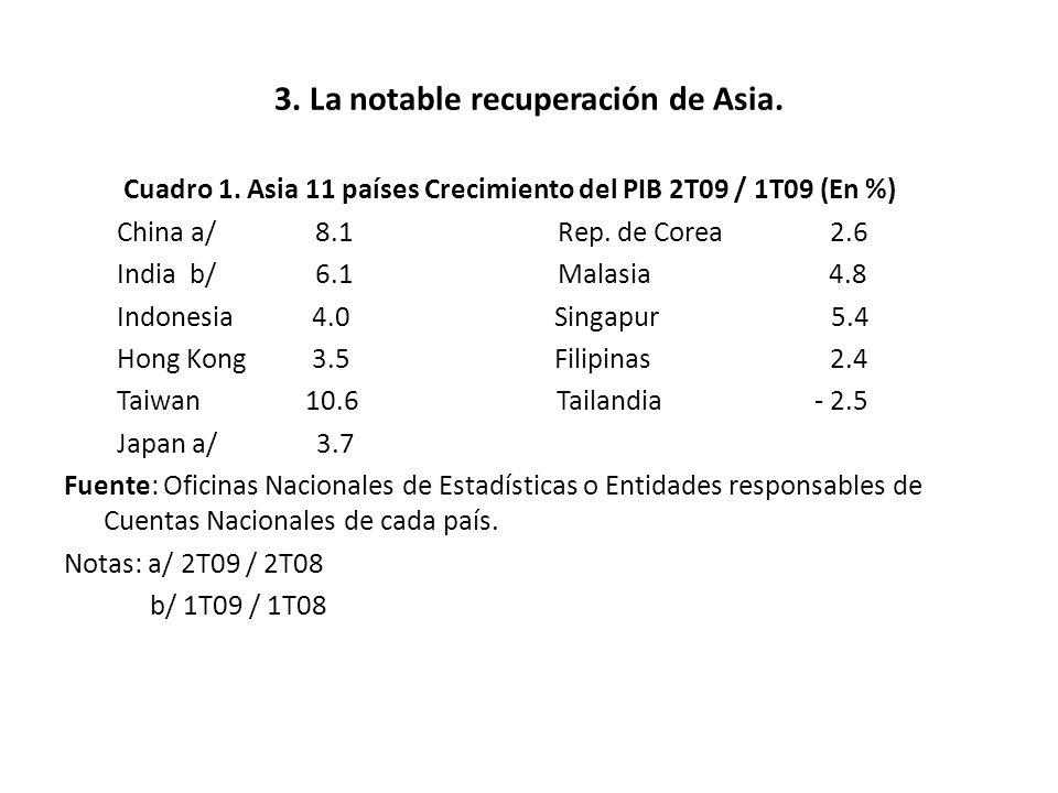 3. La notable recuperación de Asia. Cuadro 1. Asia 11 países Crecimiento del PIB 2T09 / 1T09 (En %) China a/ 8.1 Rep. de Corea 2.6 India b/ 6.1 Malasi