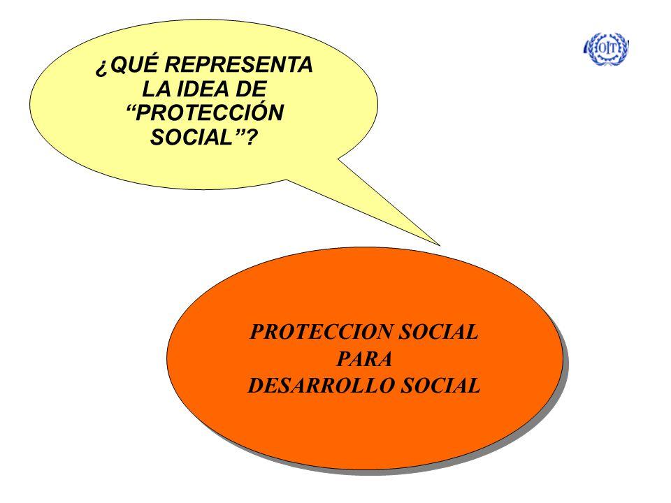 ¿QUÉ REPRESENTA LA IDEA DE PROTECCIÓN SOCIAL? PROTECCION SOCIAL PARA DESARROLLO SOCIAL PROTECCION SOCIAL PARA DESARROLLO SOCIAL