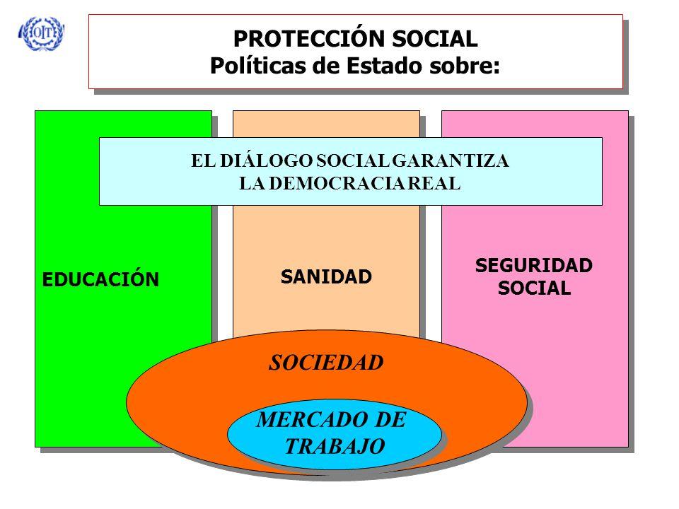 PROTECCIÓN SOCIAL Políticas de Estado sobre: EDUCACIÓN SANIDAD SEGURIDAD SOCIAL SEGURIDAD SOCIAL SOCIEDAD MERCADO DE TRABAJO MERCADO DE TRABAJO EL DIÁLOGO SOCIAL GARANTIZA LA DEMOCRACIA REAL