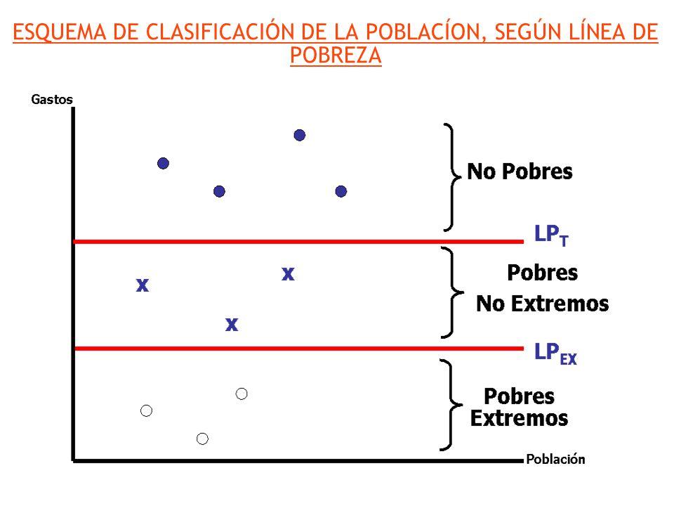 ESQUEMA DE CLASIFICACIÓN DE LA POBLACÍON, SEGÚN LÍNEA DE POBREZA