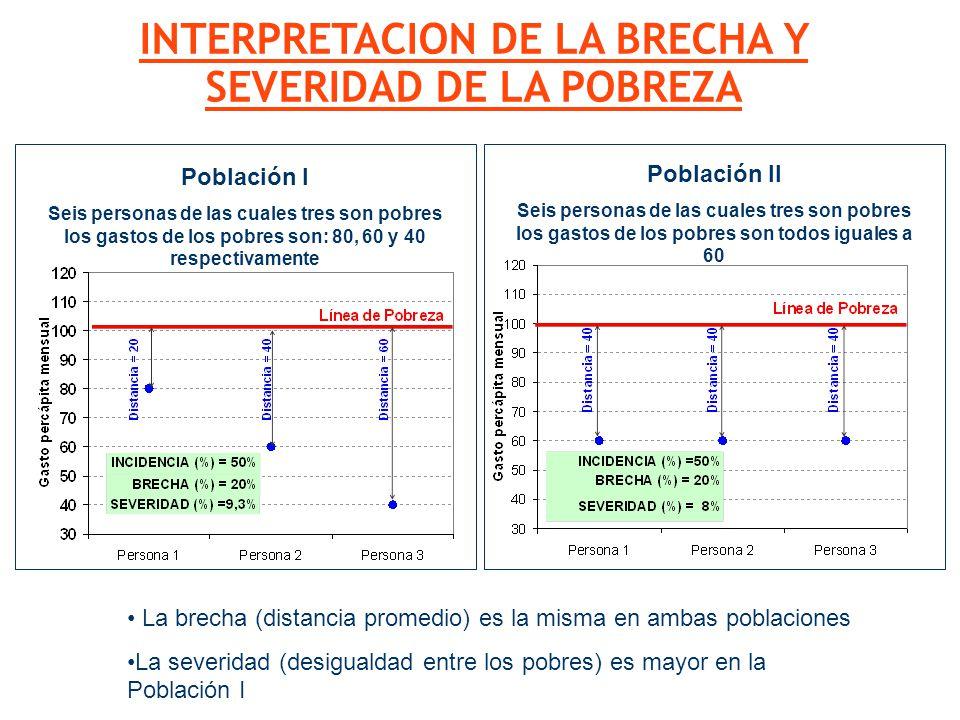 La brecha (distancia promedio) es la misma en ambas poblaciones La severidad (desigualdad entre los pobres) es mayor en la Población I INTERPRETACION