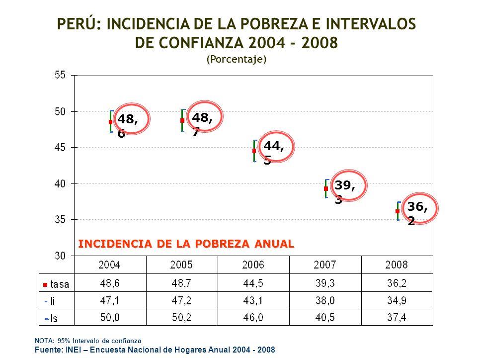 INCIDENCIA DE LA POBREZA ANUAL 44, 5 48, 7 48, 6 PERÚ: INCIDENCIA DE LA POBREZA E INTERVALOS DE CONFIANZA 2004 - 2008 (Porcentaje) NOTA: 95% Intervalo