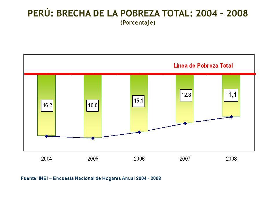 PERÚ: BRECHA DE LA POBREZA TOTAL: 2004 – 2008 (Porcentaje) Fuente: INEI – Encuesta Nacional de Hogares Anual 2004 - 2008