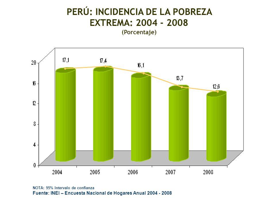 PERÚ: INCIDENCIA DE LA POBREZA EXTREMA: 2004 - 2008 (Porcentaje) NOTA: 95% Intervalo de confianza Fuente: INEI – Encuesta Nacional de Hogares Anual 20