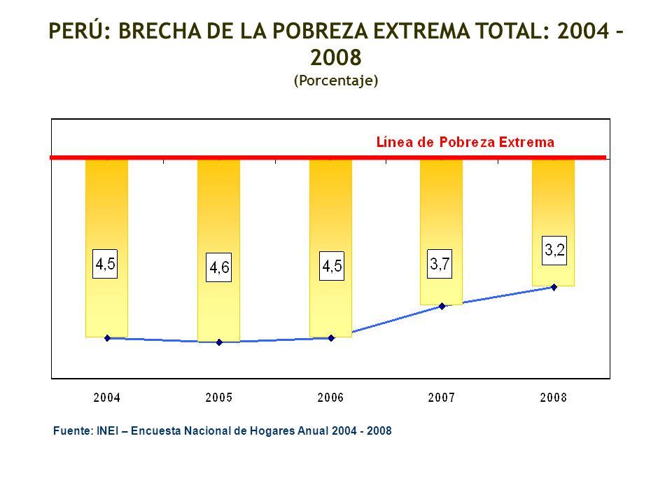 PERÚ: BRECHA DE LA POBREZA EXTREMA TOTAL: 2004 – 2008 (Porcentaje) Fuente: INEI – Encuesta Nacional de Hogares Anual 2004 - 2008