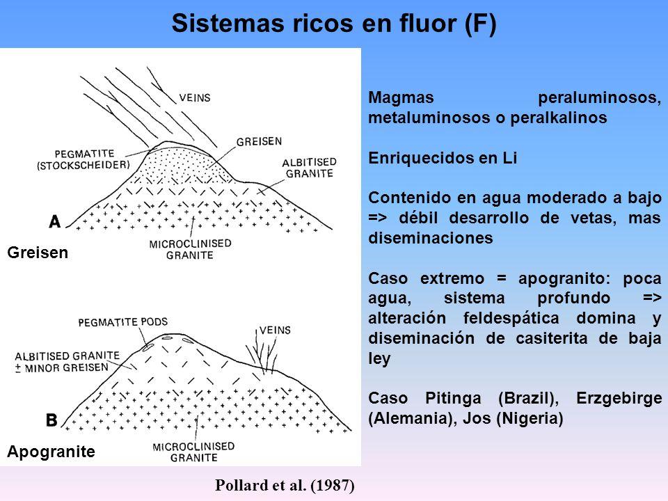 Sistemas ricos en fluor (F) Greisen Apogranite Magmas peraluminosos, metaluminosos o peralkalinos Enriquecidos en Li Contenido en agua moderado a bajo