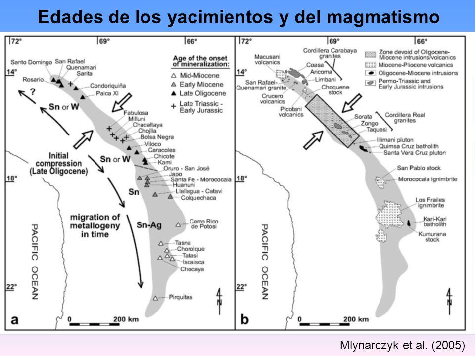 Mlynarczyk et al. (2005) Edades de los yacimientos y del magmatismo