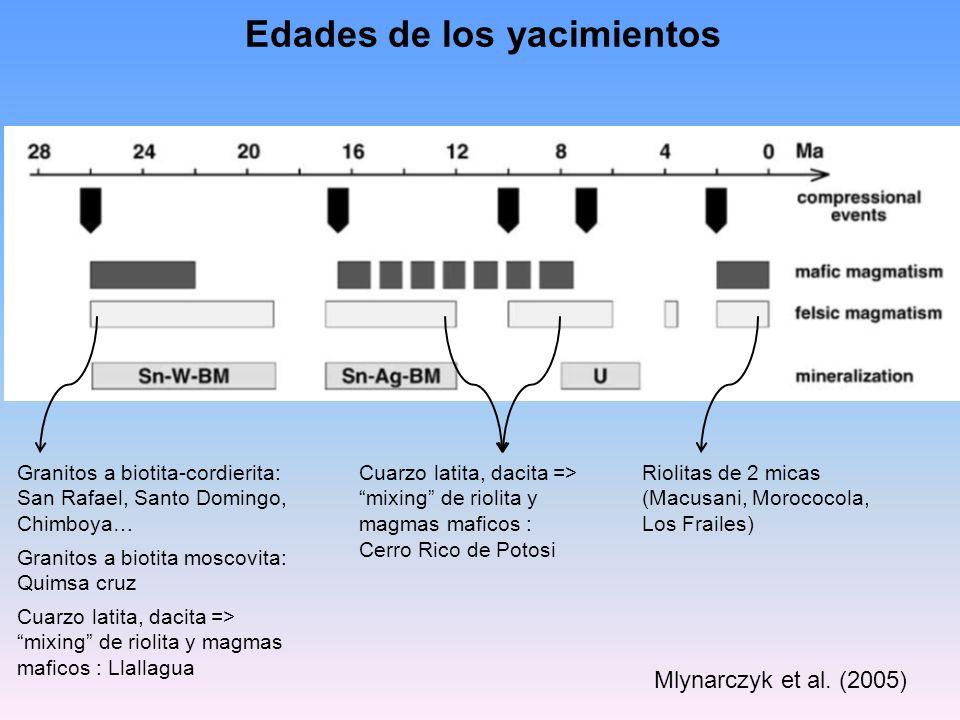 Mlynarczyk et al. (2005) Edades de los yacimientos Granitos a biotita-cordierita: San Rafael, Santo Domingo, Chimboya… Granitos a biotita moscovita: Q