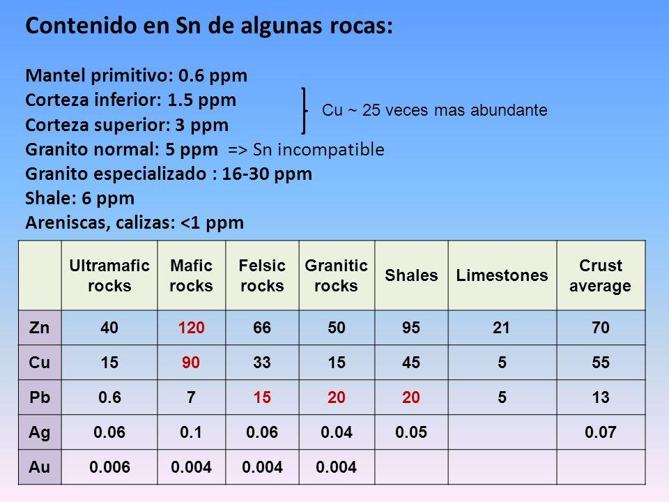 Contenido en Sn de algunas rocas: Mantel primitivo: 0.6 ppm Corteza inferior: 1.5 ppm Corteza superior: 3 ppm Granito normal: 5 ppm => Sn incompatible