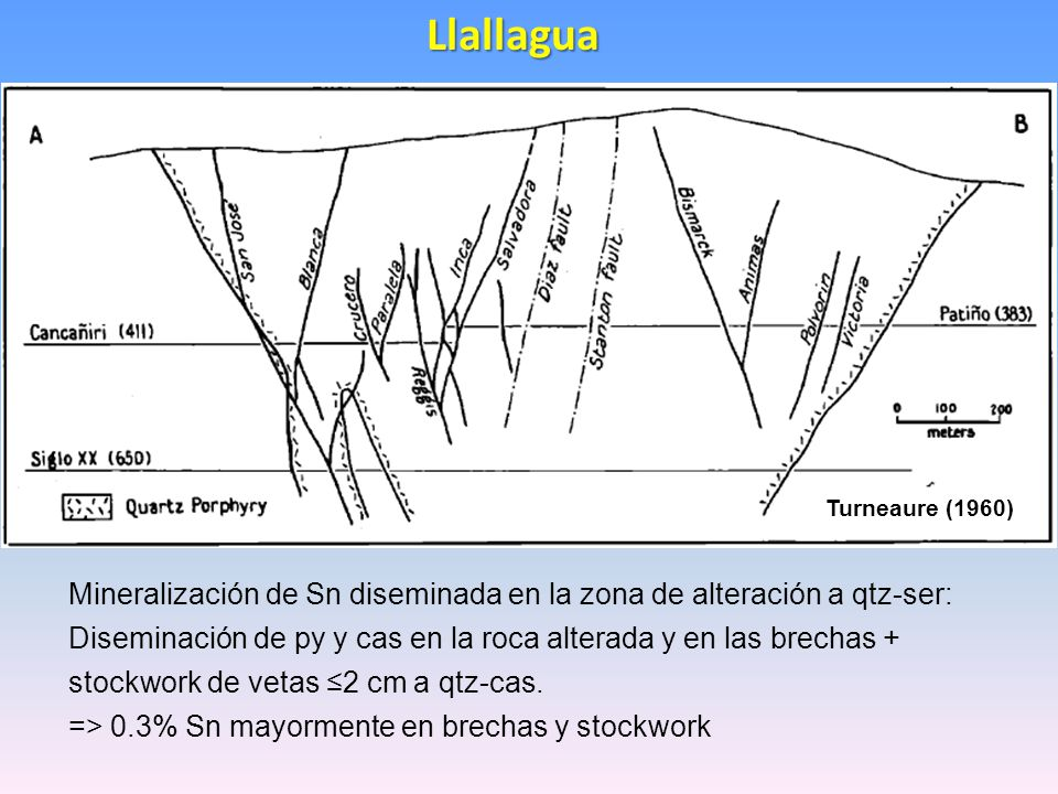 Llallagua Turneaure (1960) Mineralización de Sn diseminada en la zona de alteración a qtz-ser: Diseminación de py y cas en la roca alterada y en las b