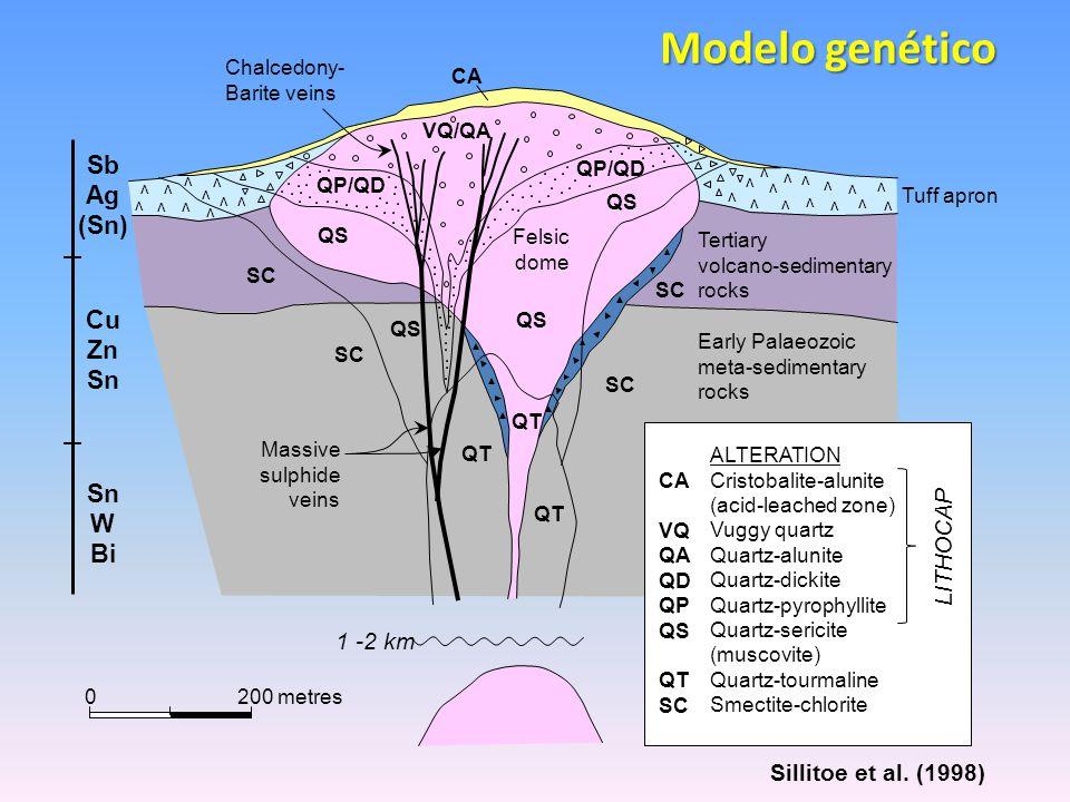 Modelo genético