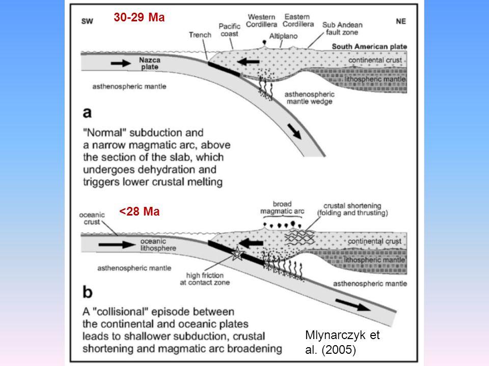 Mlynarczyk et al. (2005) 30-29 Ma <28 Ma