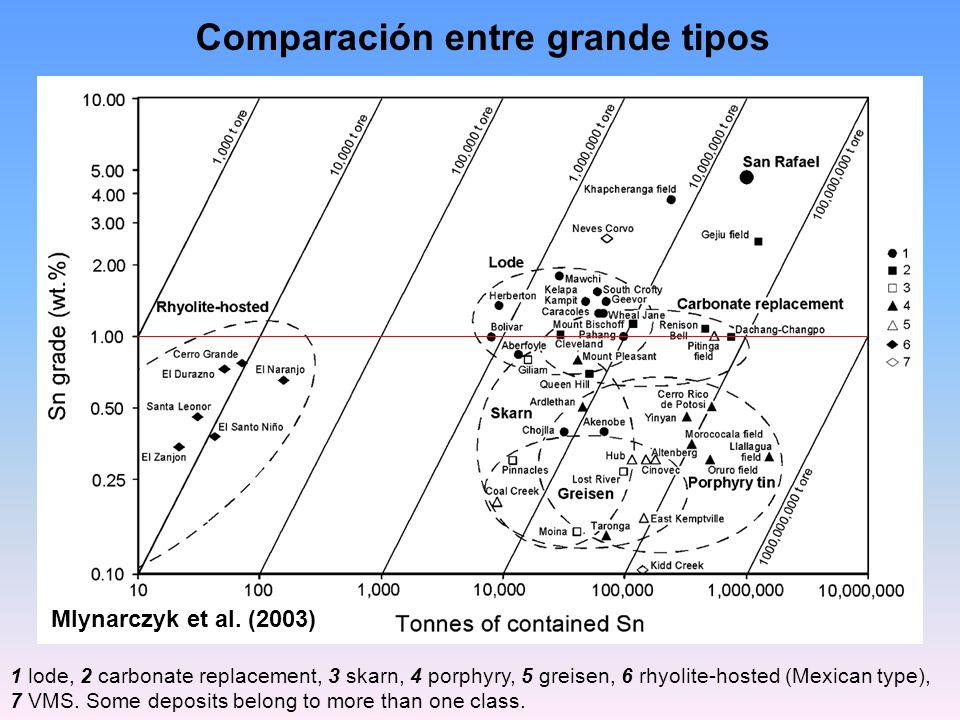 Mlynarczyk et al. (2003) Comparación entre grande tipos 1 lode, 2 carbonate replacement, 3 skarn, 4 porphyry, 5 greisen, 6 rhyolite-hosted (Mexican ty