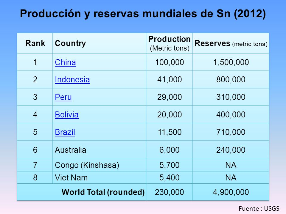 Producción y reservas mundiales de Sn (2012) Fuente : USGS