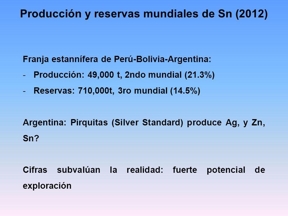 Producción y reservas mundiales de Sn (2012) Franja estannífera de Perú-Bolivia-Argentina: -Producción: 49,000 t, 2ndo mundial (21.3%) -Reservas: 710,