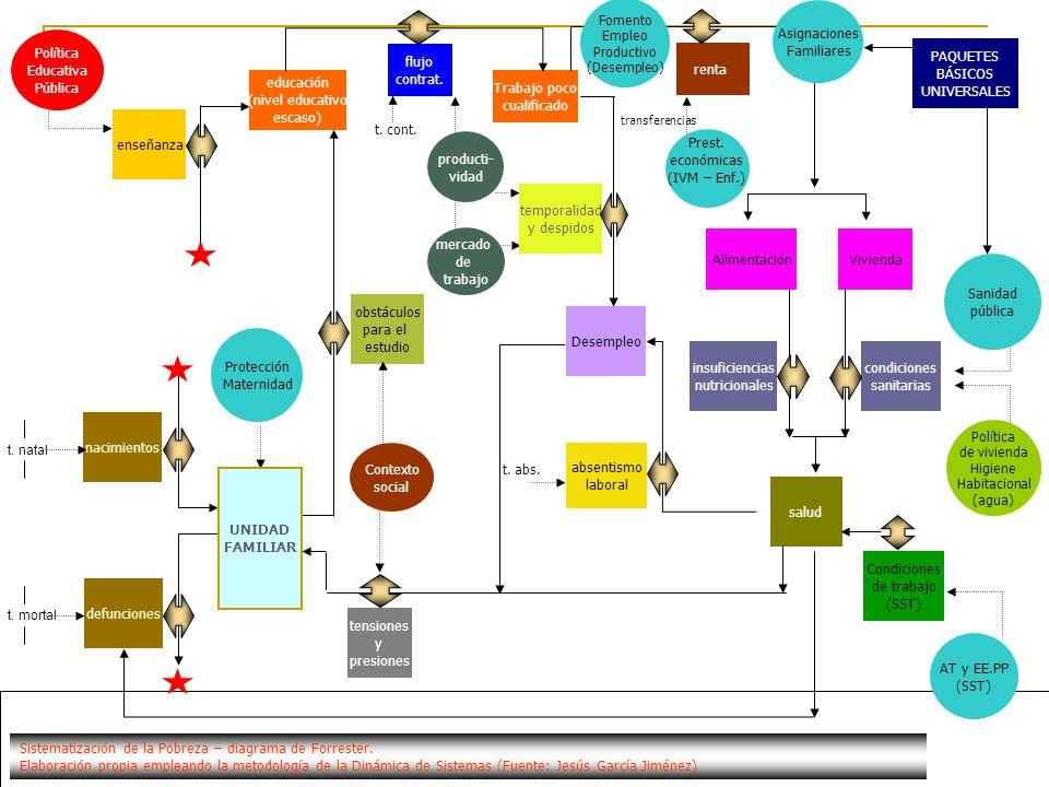 www.oit.org.pe/ssos Proyecto Seguridad Social para Organizaciones Sindicales obstáculos para el estudio educación (nivel educativo escaso) Contexto so