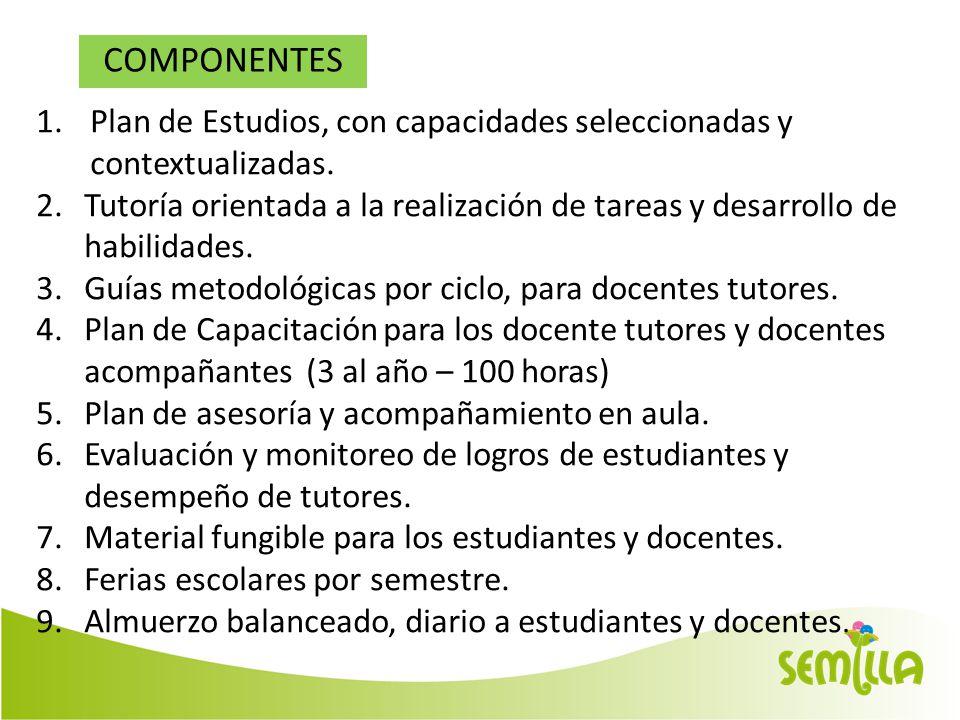COMPONENTES 1.Plan de Estudios, con capacidades seleccionadas y contextualizadas.