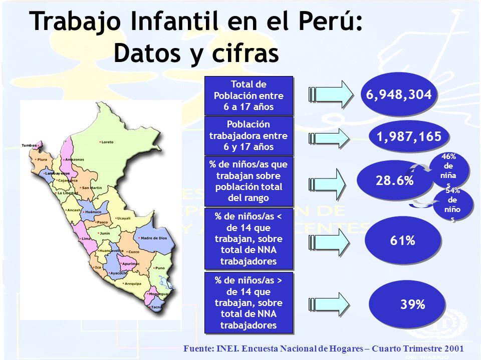 Total de Población entre 6 a 17 años 1,987,165 Población trabajadora entre 6 y 17 años 28.6% % de niños/as que trabajan sobre población total del rango Trabajo Infantil en el Perú: Datos y cifras Fuente: INEI.