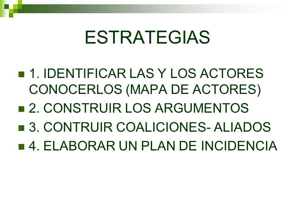 ESTRATEGIAS 1. IDENTIFICAR LAS Y LOS ACTORES CONOCERLOS (MAPA DE ACTORES) 2. CONSTRUIR LOS ARGUMENTOS 3. CONTRUIR COALICIONES- ALIADOS 4. ELABORAR UN