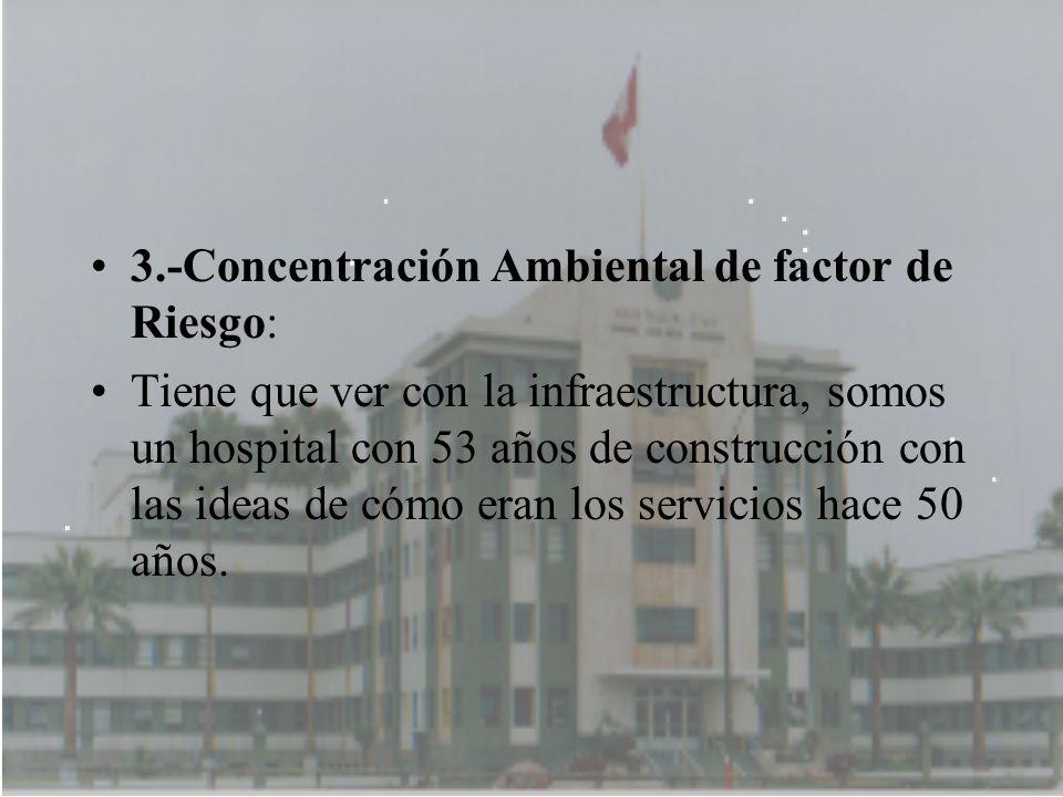 3.-Concentración Ambiental de factor de Riesgo: Tiene que ver con la infraestructura, somos un hospital con 53 años de construcción con las ideas de c