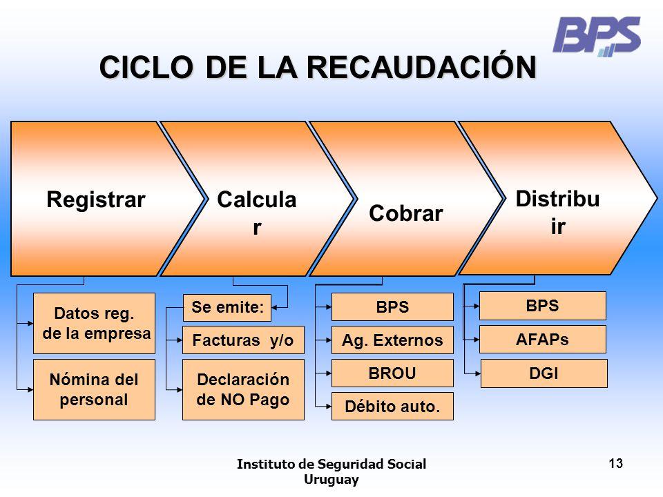 Instituto de Seguridad Social Uruguay 13 CICLO DE LA RECAUDACIÓN Registrar Datos reg. de la empresa Datos reg. de la empresa Nómina del personal Calcu
