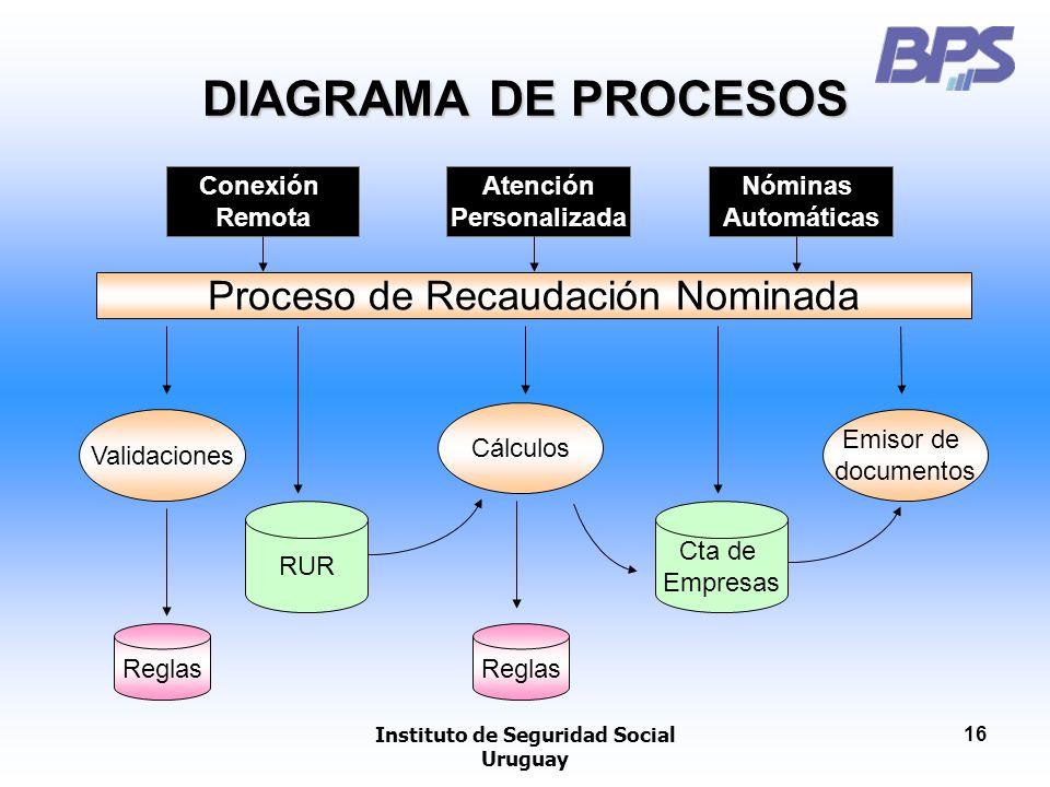 Instituto de Seguridad Social Uruguay 16 DIAGRAMA DE PROCESOS Proceso de Recaudación Nominada Validaciones Reglas RUR Cálculos Reglas Cta de Empresas