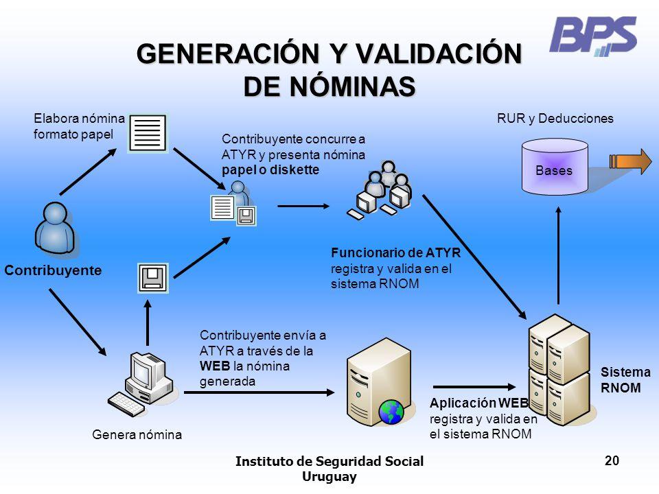 Instituto de Seguridad Social Uruguay 20 GENERACIÓN Y VALIDACIÓN DE NÓMINAS Contribuyente Elabora nómina formato papel Genera nómina Sistema RNOM Cont