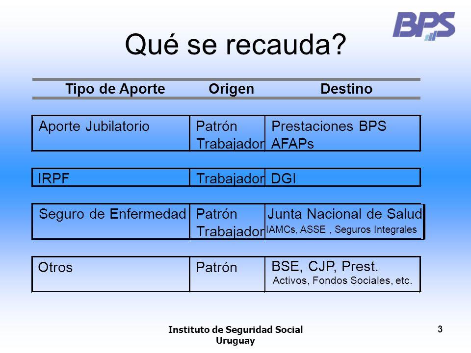 Instituto de Seguridad Social Uruguay 3 Qué se recauda? Tipo de AporteOrigenDestino Aporte JubilatorioPatrónPrestaciones BPS TrabajadorAFAPs IRPFTraba