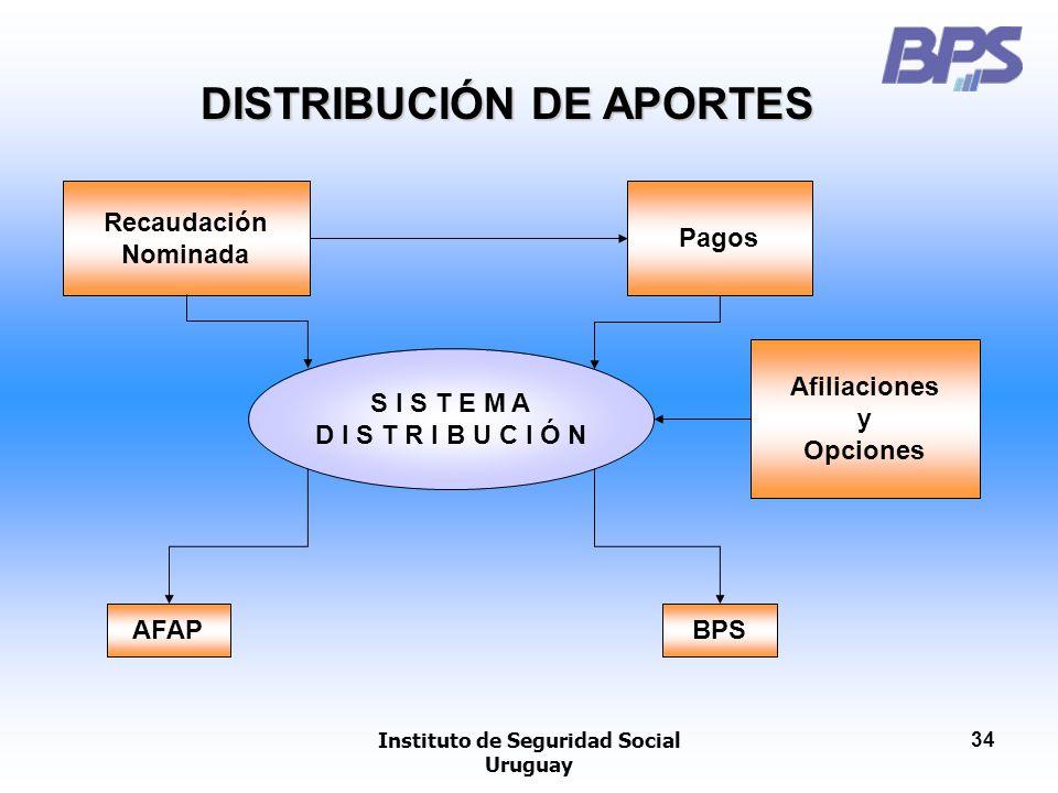 Instituto de Seguridad Social Uruguay 34 Afiliaciones y Opciones S I S T E M A D I S T R I B U C I Ó N AFAPBPS Recaudación Nominada Pagos DISTRIBUCIÓN