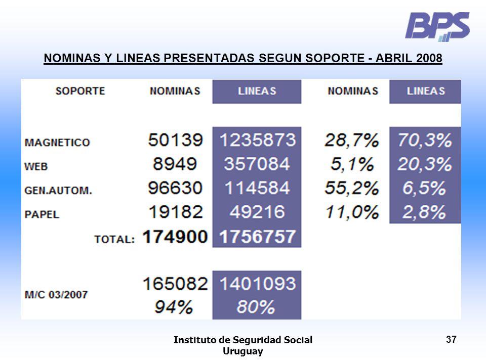 Instituto de Seguridad Social Uruguay 37 NOMINAS Y LINEAS PRESENTADAS SEGUN SOPORTE - ABRIL 2008