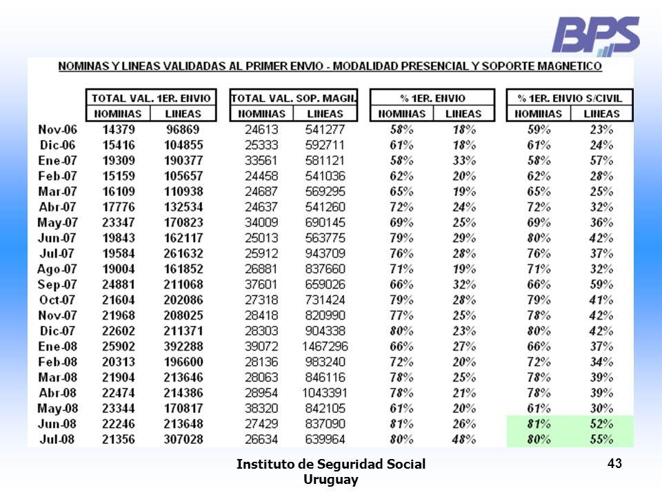 Instituto de Seguridad Social Uruguay 43