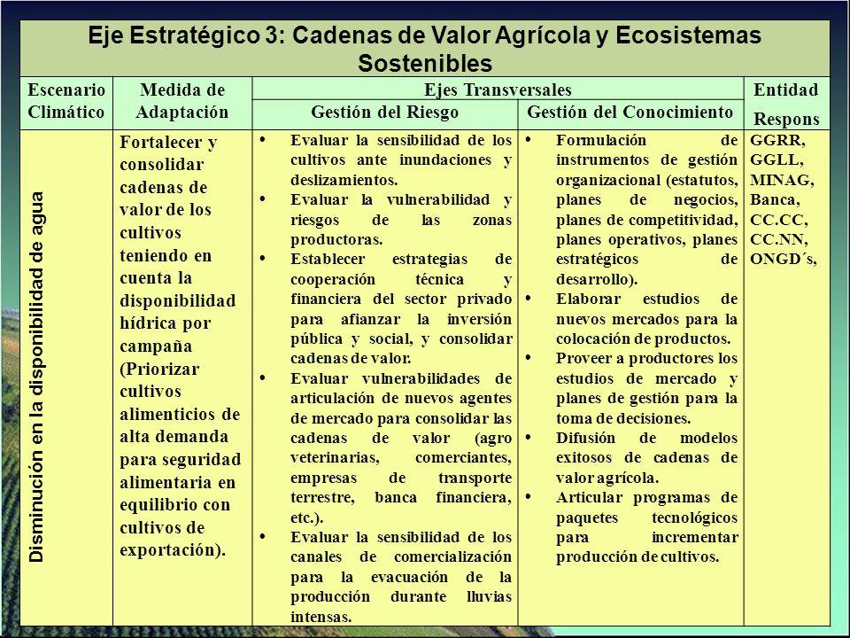 Eje Estratégico 3: Cadenas de Valor Agrícola y Ecosistemas Sostenibles Escenario Climático Medida de Adaptación Ejes TransversalesEntidad Respons Gest