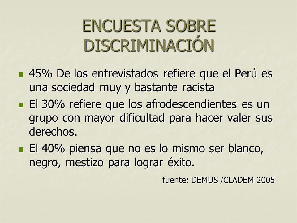 ENCUESTA SOBRE DISCRIMINACIÓN 45% De los entrevistados refiere que el Perú es una sociedad muy y bastante racista 45% De los entrevistados refiere que el Perú es una sociedad muy y bastante racista El 30% refiere que los afrodescendientes es un grupo con mayor dificultad para hacer valer sus derechos.