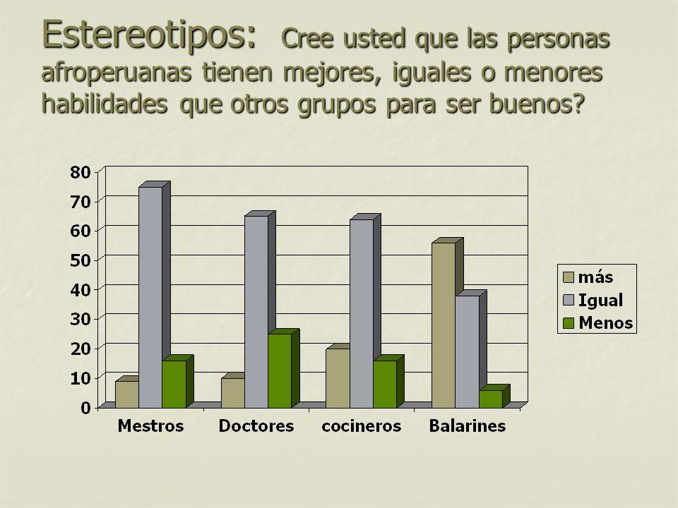 Estereotipos: Cree usted que las personas afroperuanas tienen mejores, iguales o menores habilidades que otros grupos para ser buenos?