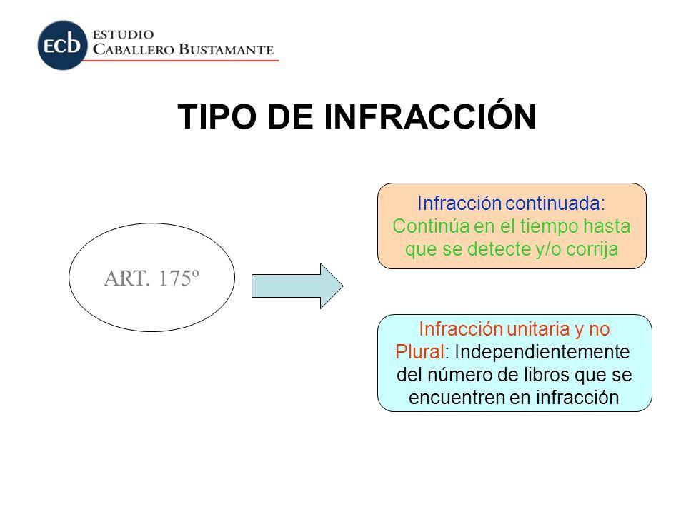 TIPO DE INFRACCIÓN ART. 175º Infracción continuada: Continúa en el tiempo hasta que se detecte y/o corrija Infracción unitaria y no Plural: Independie