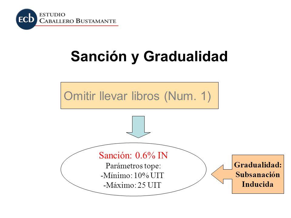 Sanción y Gradualidad Omitir llevar libros (Num. 1) Sanción: 0.6% IN Parámetros tope: -Mínimo: 10% UIT -Máximo: 25 UIT Gradualidad: Subsanación Induci