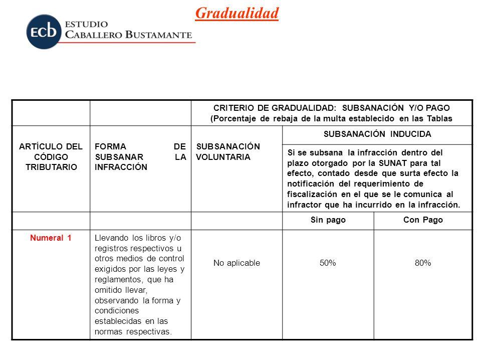 CRITERIO DE GRADUALIDAD: SUBSANACIÓN Y/O PAGO (Porcentaje de rebaja de la multa establecido en las Tablas ARTÍCULO DEL CÓDIGO TRIBUTARIO FORMA DE SUBS